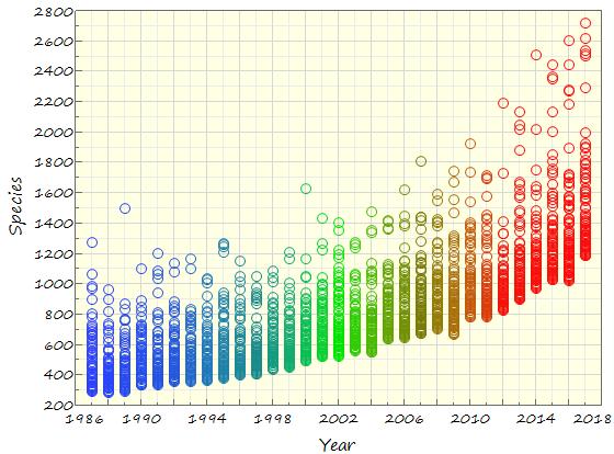 """Thirty Years of eBird """"Top 100""""Data"""