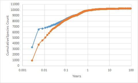 Cumulative eBird Species OverTime