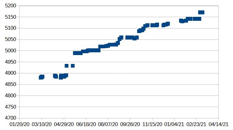 A graph showing count versus time. Mostly a linear positive trend upwards, but with a big jump in April 2020
